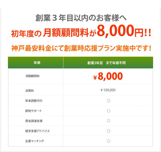 創業3年目以内のお客様へ初年度の月額顧問料が5,900円!!2015年4月までの期間限定で神戸最安料金にて創業時応援プラン実施中です!