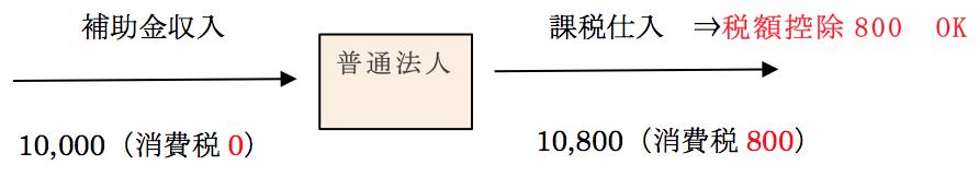 Q105 一般社団法人の消費税計算方法