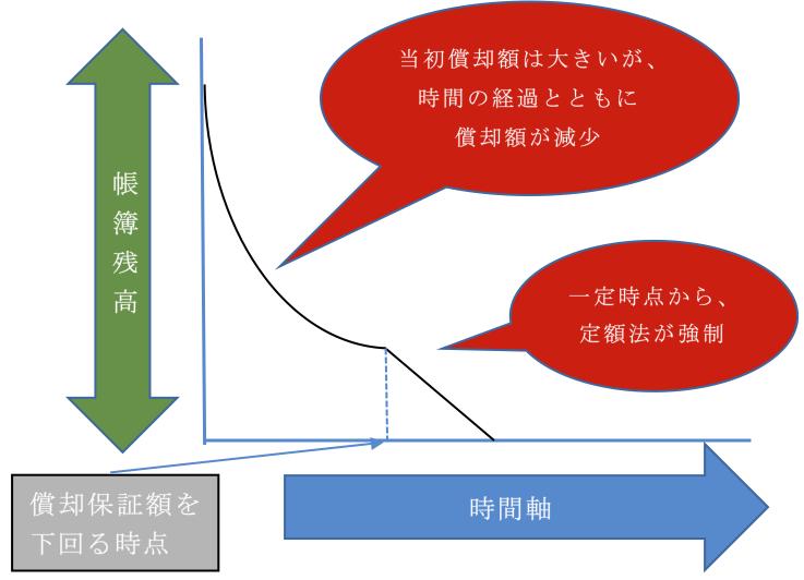 Q110 定率法の計算方法(償却保証額・改定償却率)