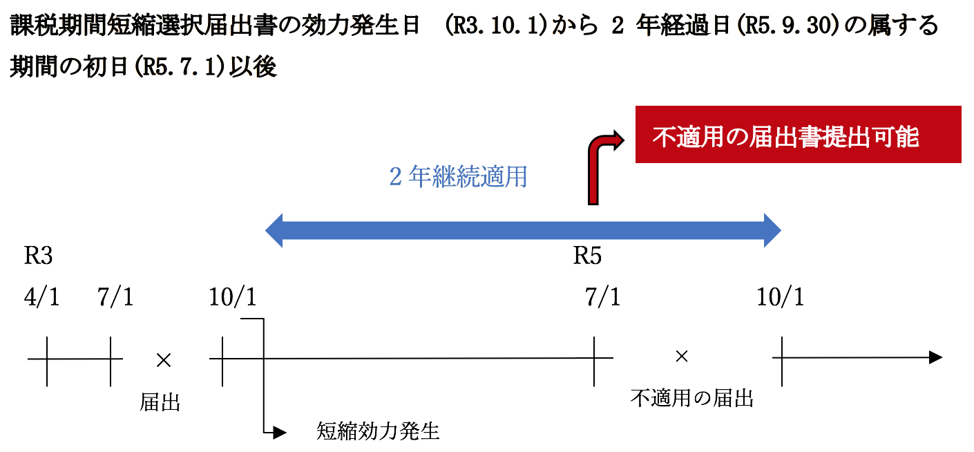 Q126 消費税課税期間の短縮の具体例