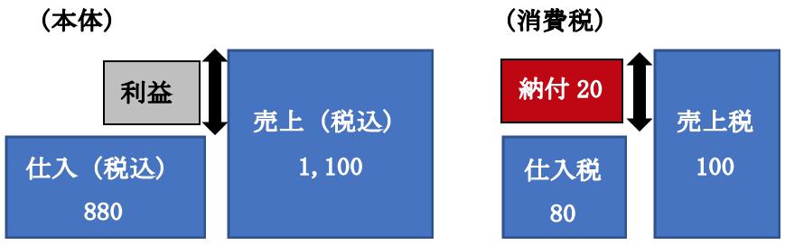 (例)取引が、売上1,100(内消費税100)、仕入880(内消費税80)だけの場合