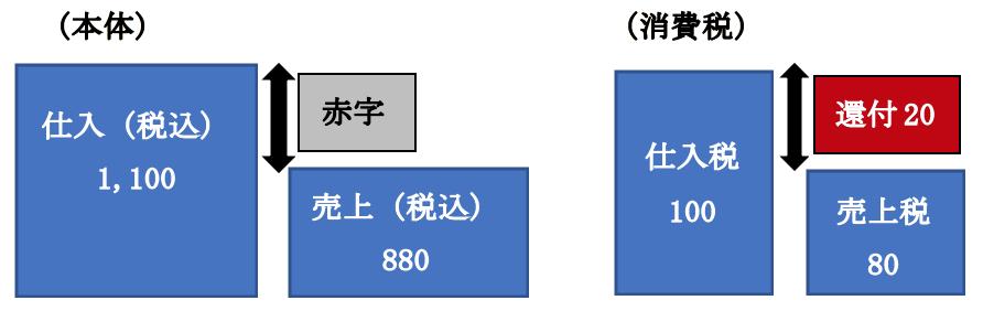 (例)取引が、売上880(内消費税80)、仕入1,100(内消費税100)だけの場合
